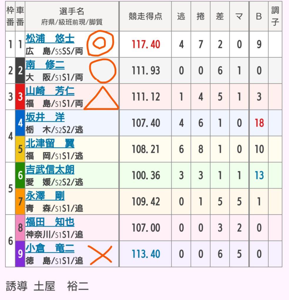 伊東競輪 9/18「G2共同通信社杯」の買い目