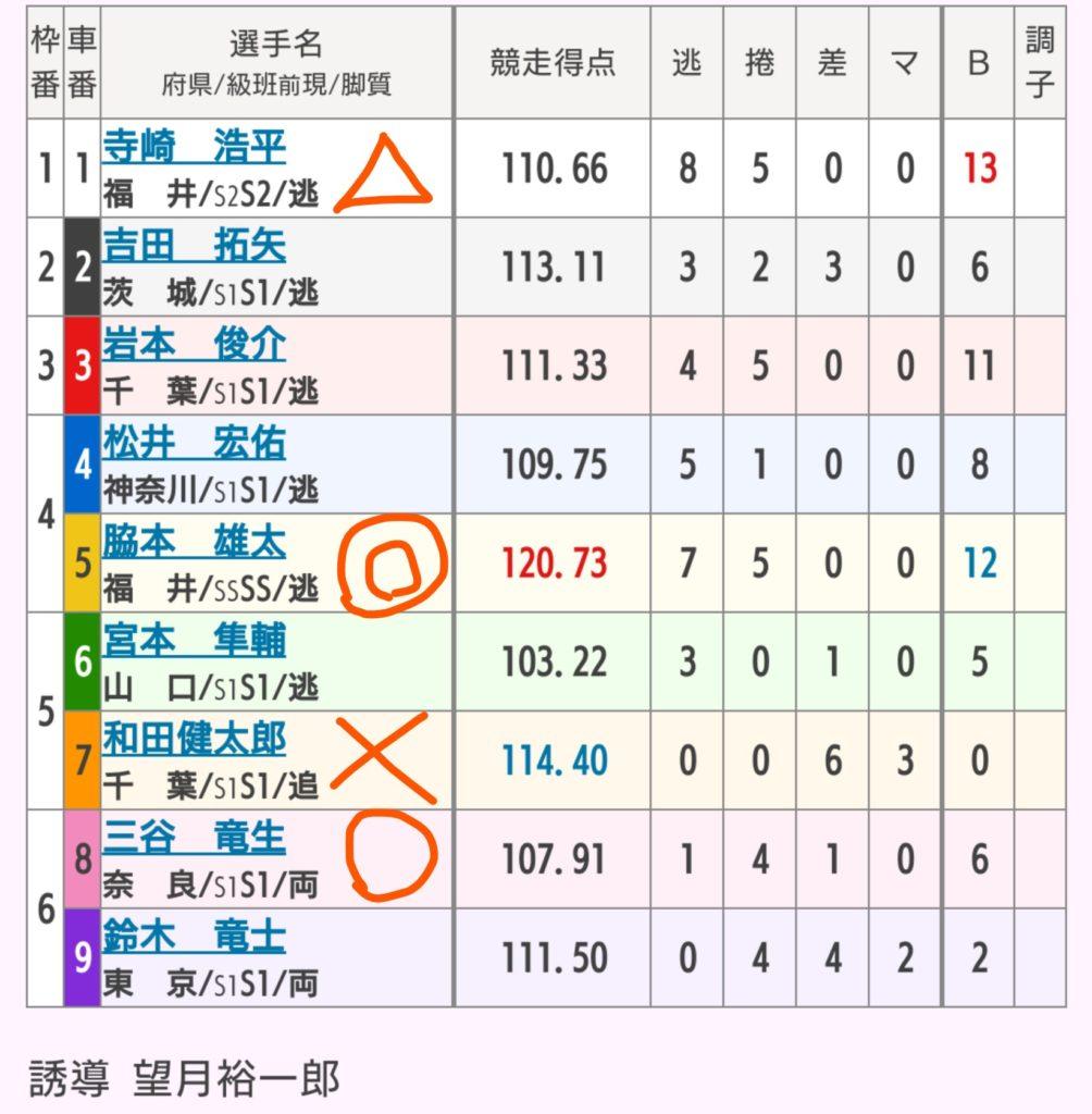 伊東競輪 9/19「G2共同通信社杯」の買い目