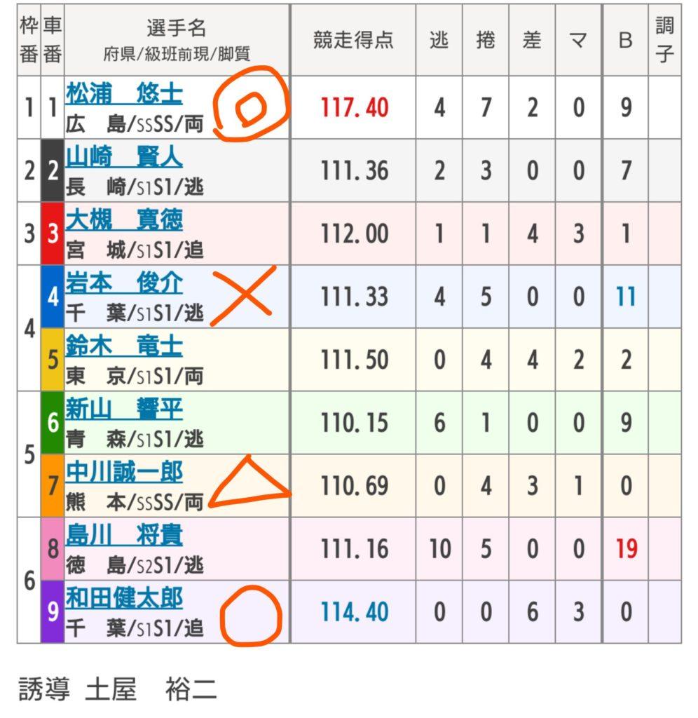 伊東競輪 9/21「G2共同通信社杯」の買い目