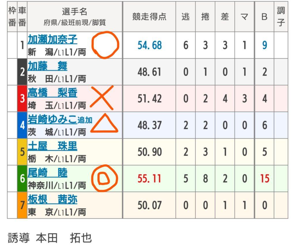 弥彦競輪 9/24「F1日刊スポーツ賞」の買い目