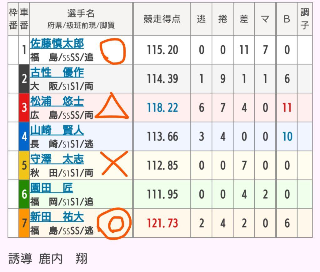 青森競輪 9/26「G3善知鳥杯争奪戦」の買い目