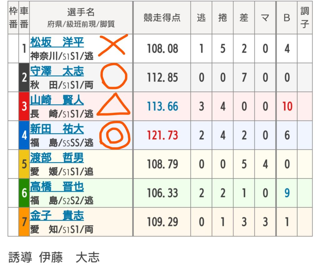 青森競輪 9/28「G3善知鳥杯争奪戦」の買い目