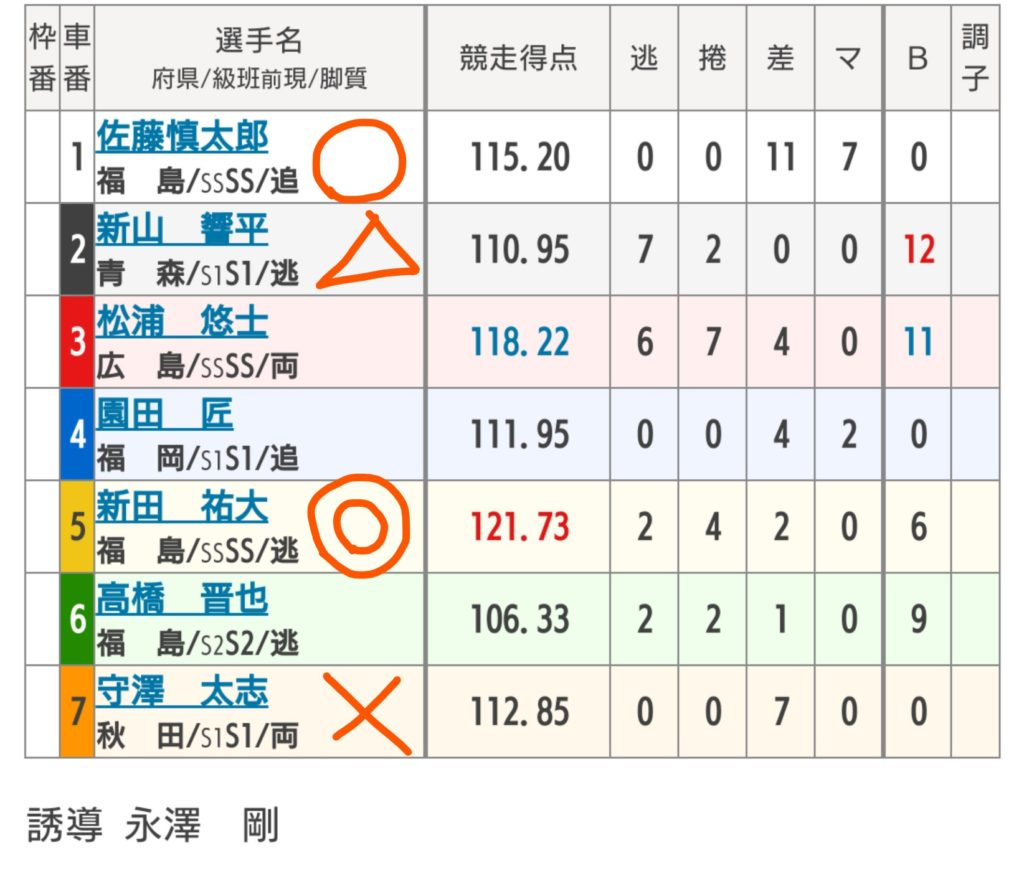 青森競輪 9/29「G3善知鳥杯争奪戦」の買い目