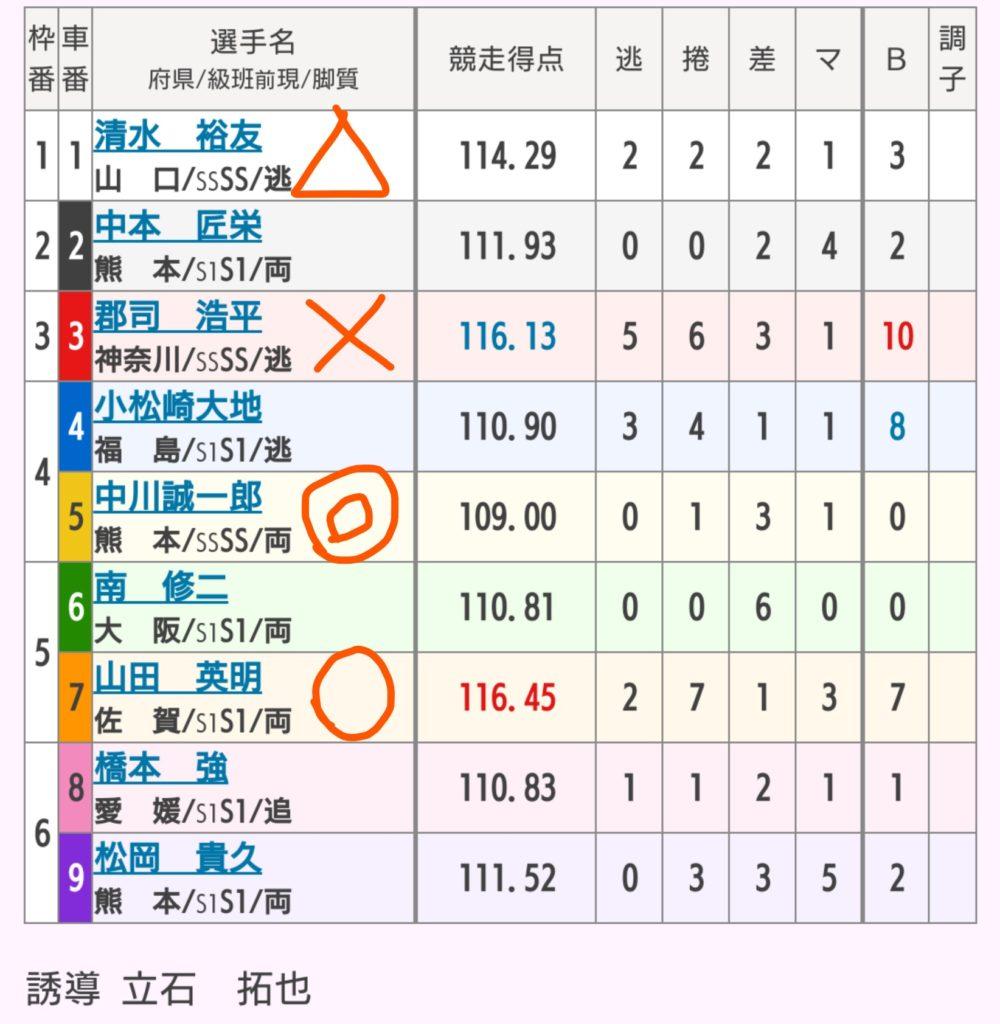 熊本競輪 10/1「G3火の国杯争奪戦in久留米」の買い目