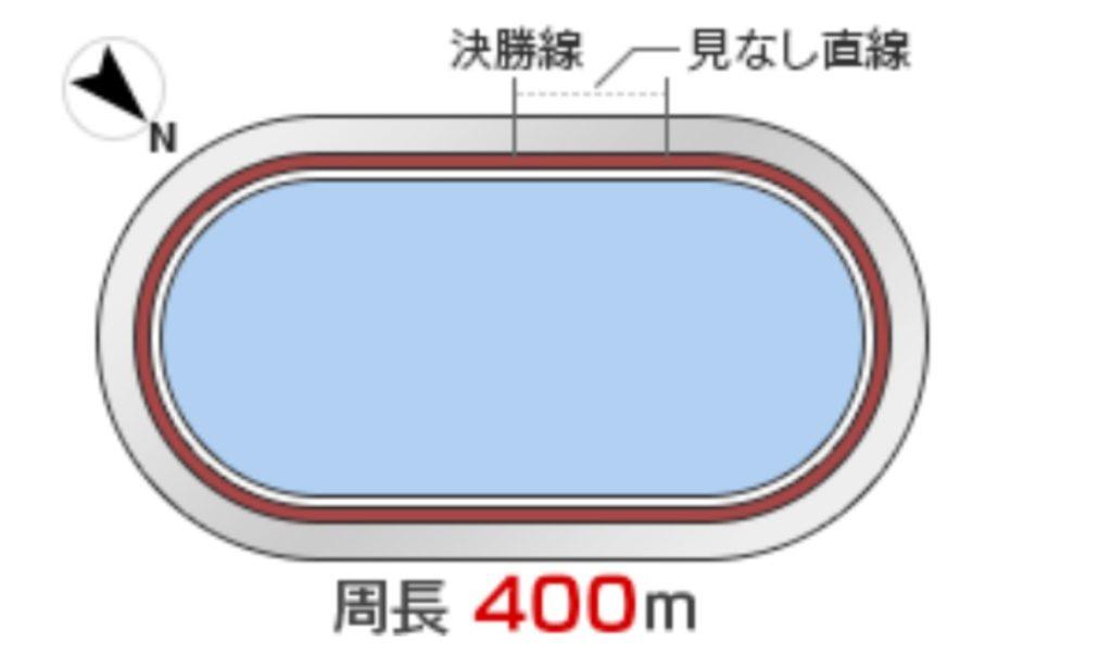 青森競輪(9/26〜)「G3善知鳥杯争奪戦」のバンク解説