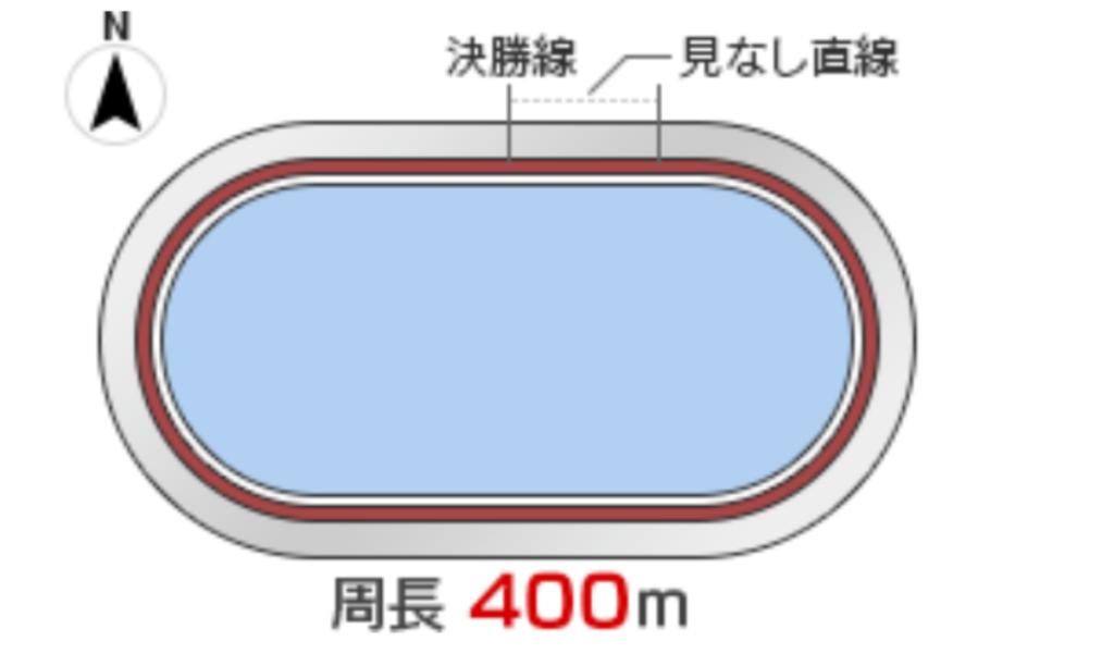 岐阜競輪(9/10〜)「G3長良川鵜飼カップ」のバンク解説