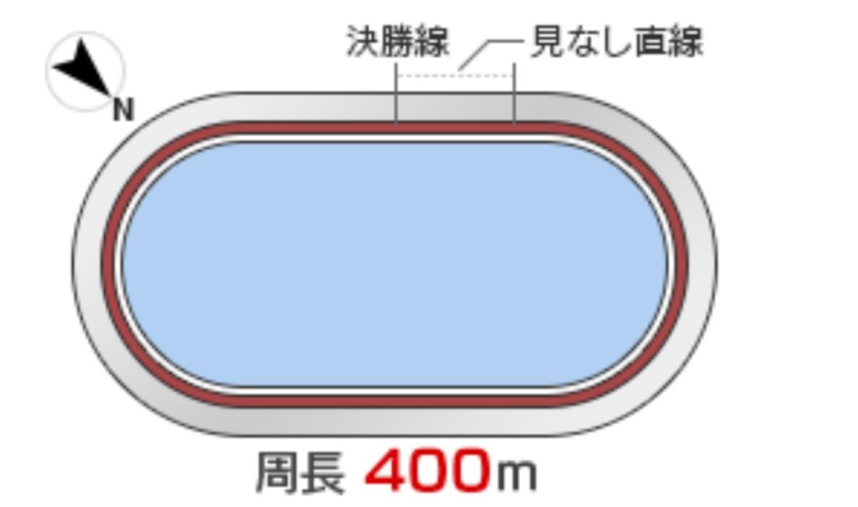 久留米競輪(10/1〜)「G3火の国杯争奪戦in久留米」のバンク解説