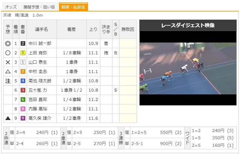 【熊本競輪場】10/2 G3火の国杯争奪戦in久留米2020 12Rのレース結果