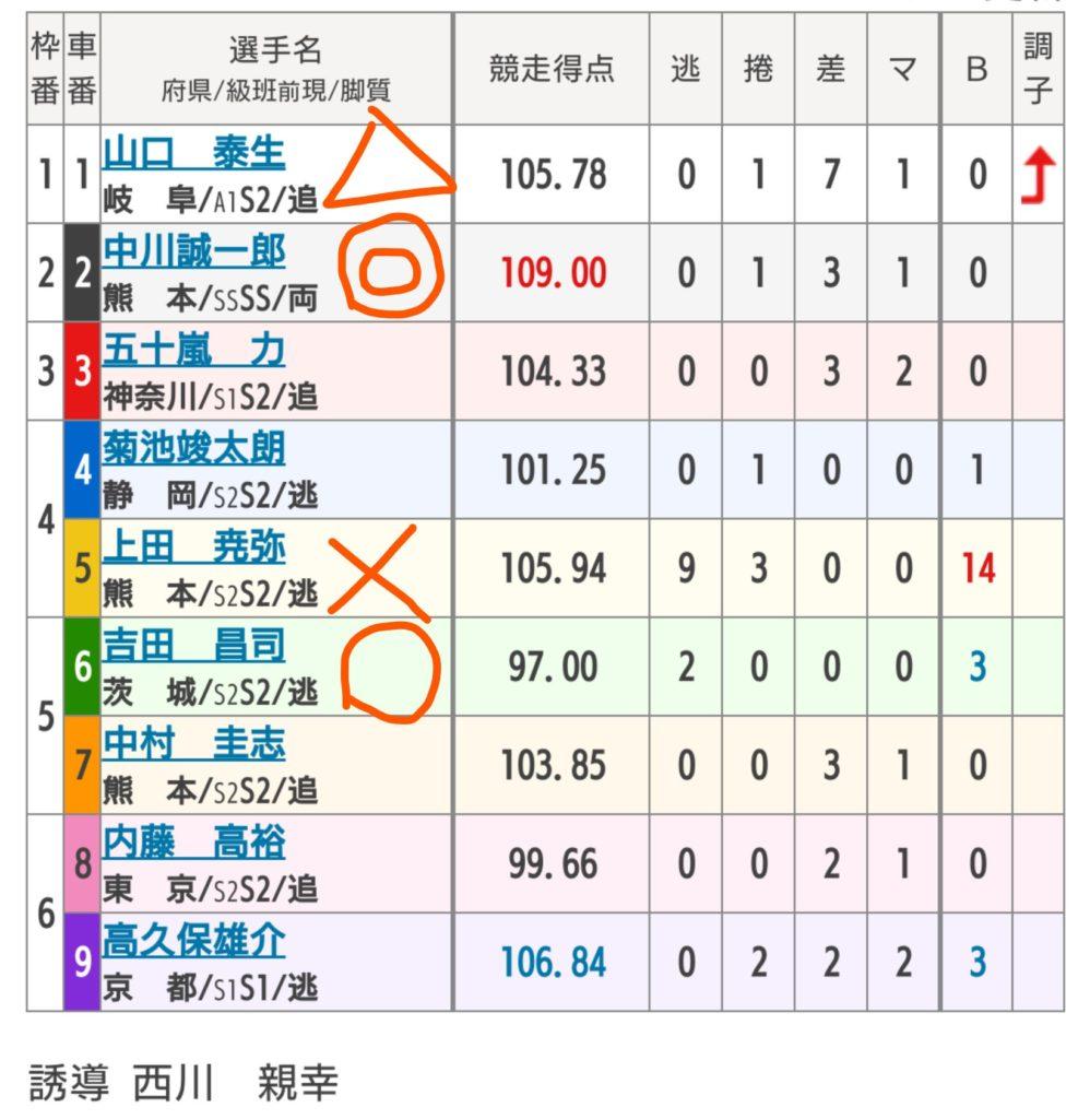 熊本競輪 10/2「G3火の国杯争奪戦in久留米」の買い目
