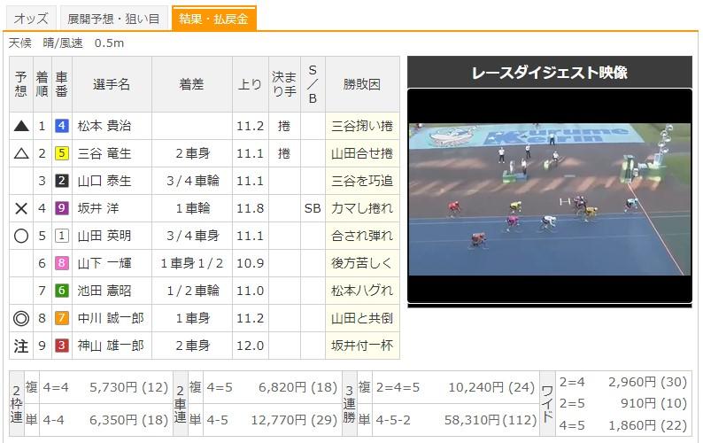 【熊本競輪場】10/3 G3火の国杯争奪戦in久留米2020 12Rのレース結果