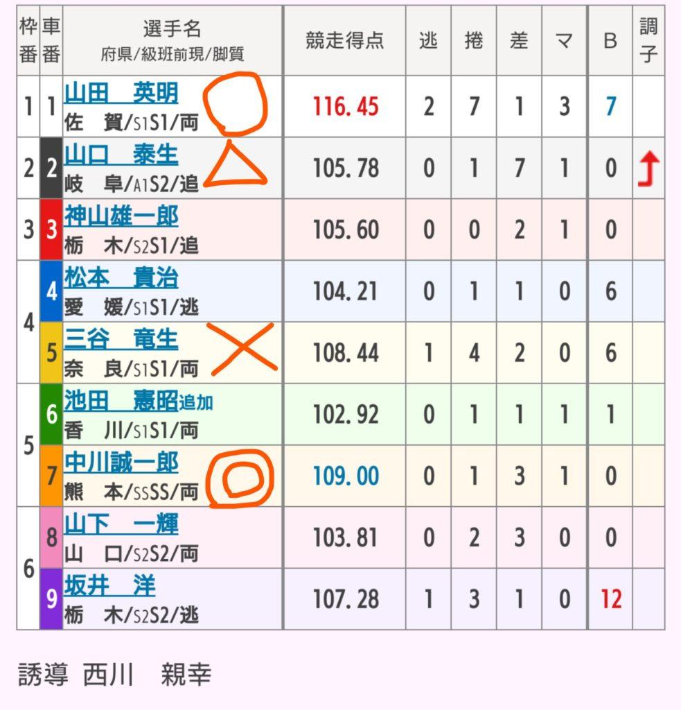 熊本競輪 10/3「G3火の国杯争奪戦in久留米」の買い目