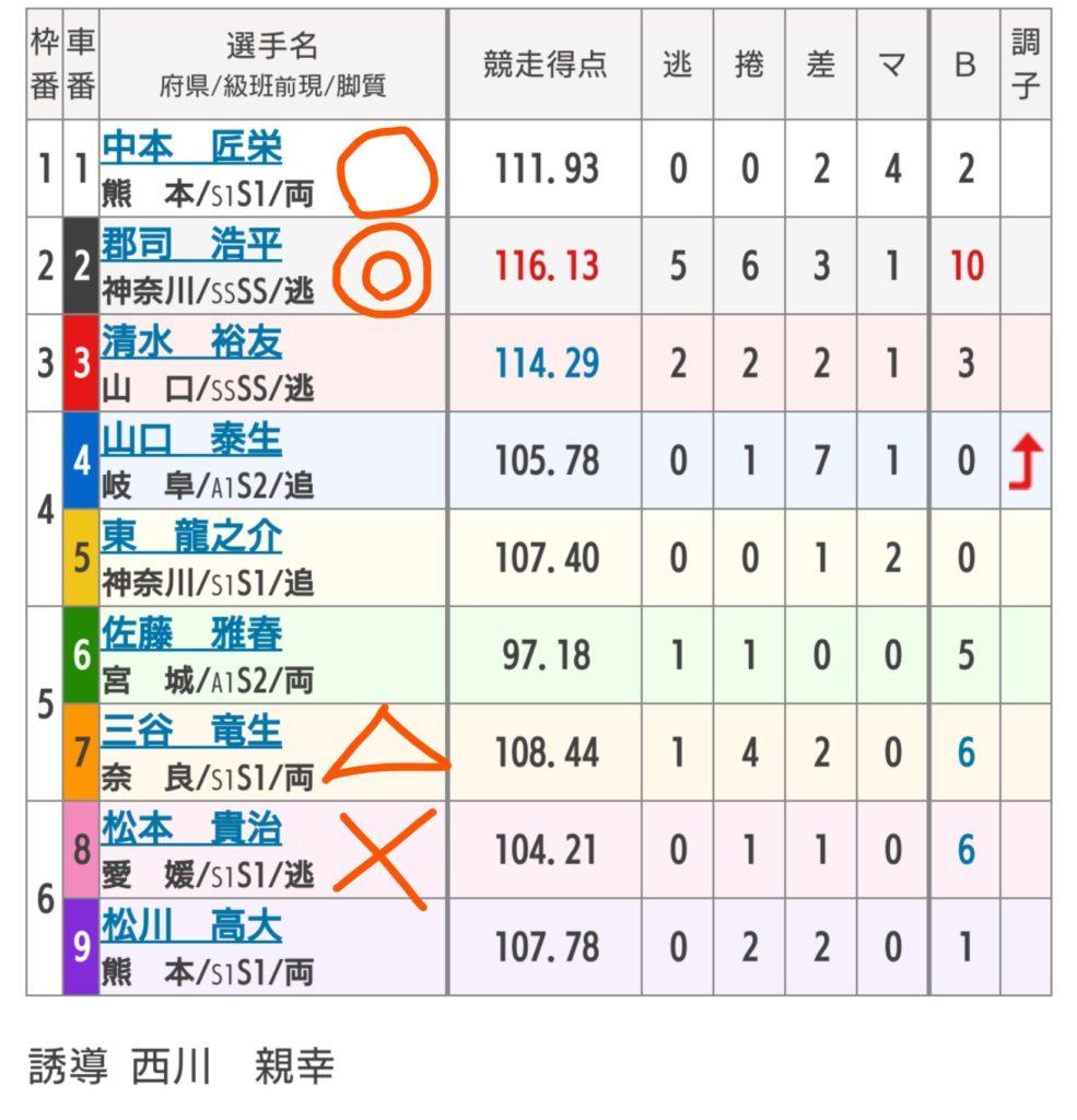 熊本競輪 10/4「G3火の国杯争奪戦in久留米」の買い目
