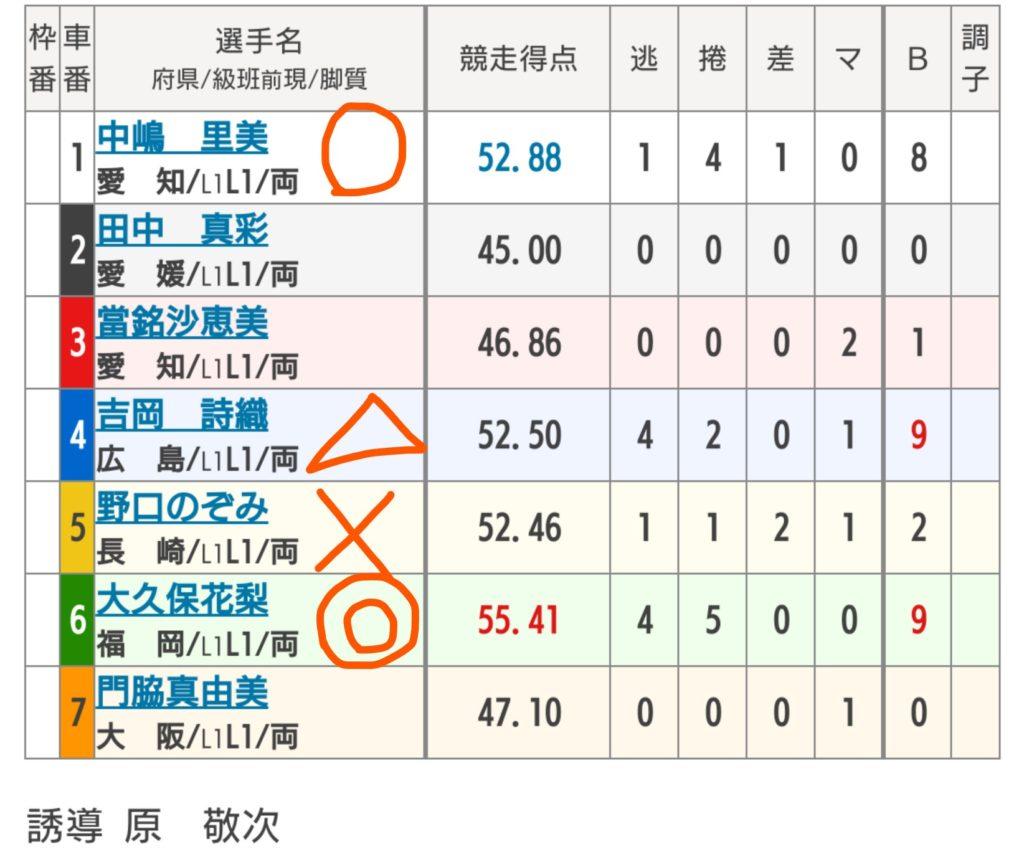 武雄競輪 10/6「F2ガールズ競輪オッズパーク杯」の買い目
