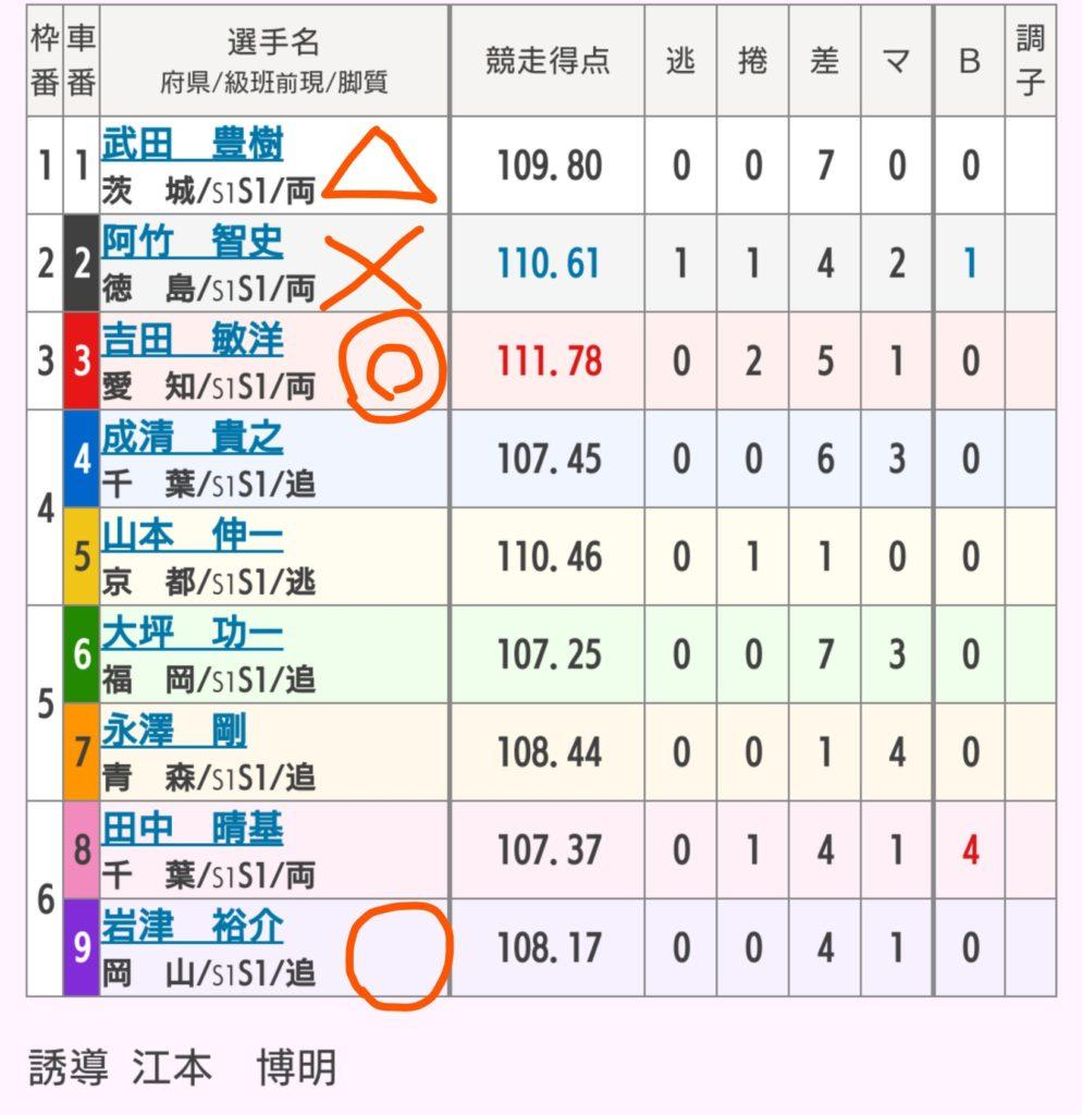 松戸競輪 10/8「G3燦燦ムーンナイトカップ」の買い目