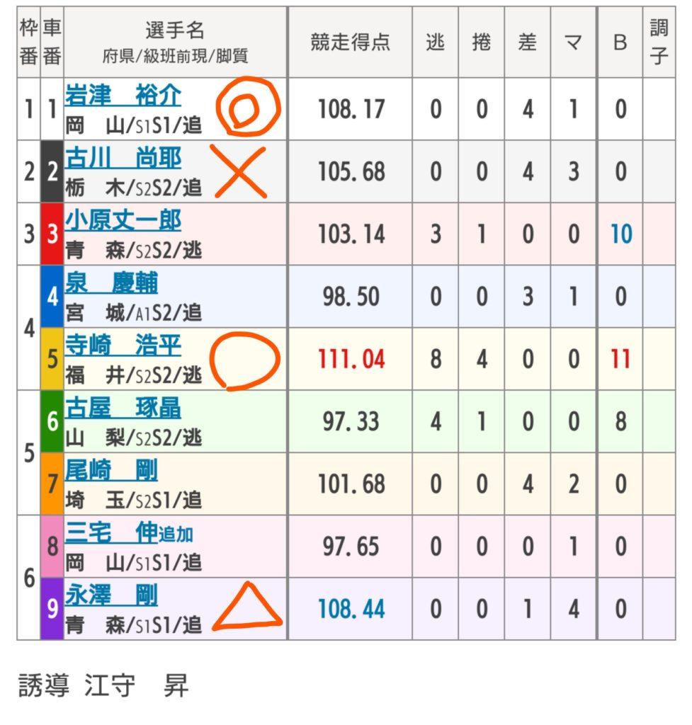 松戸競輪 10/9「G3燦燦ムーンナイトカップ」の買い目