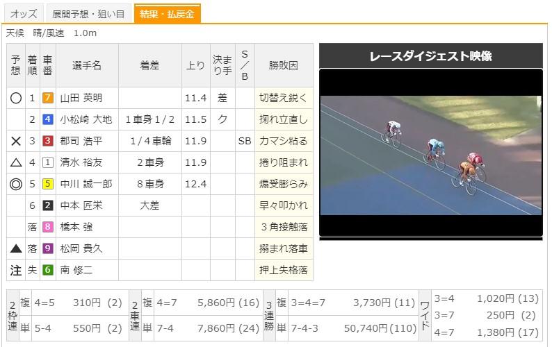 【熊本競輪場】10/1 G3火の国杯争奪戦in久留米2020 12Rのレース結果