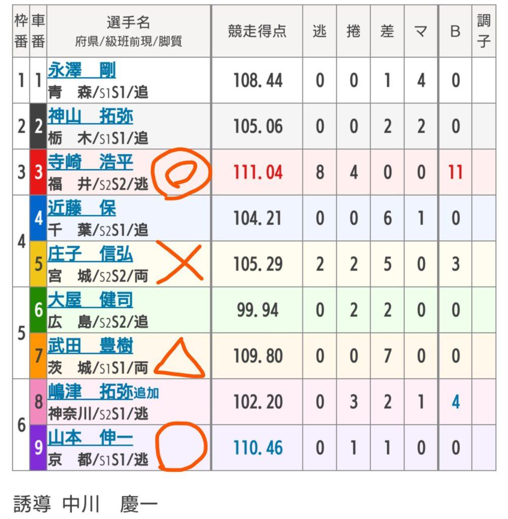 松戸競輪 10/10「G3燦燦ムーンナイトカップ」の買い目