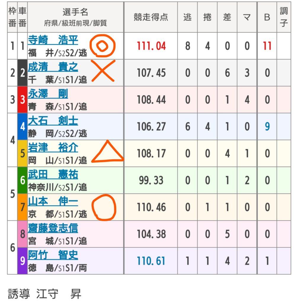 松戸競輪 10/11「G3燦燦ムーンナイトカップ」の買い目