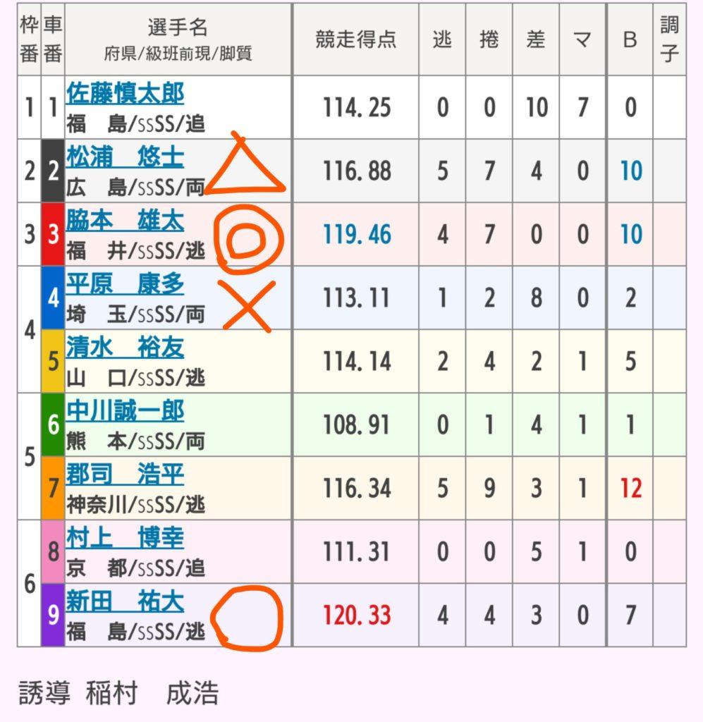 前橋競輪 10/15「G1第29回寛仁親王牌」の買い目