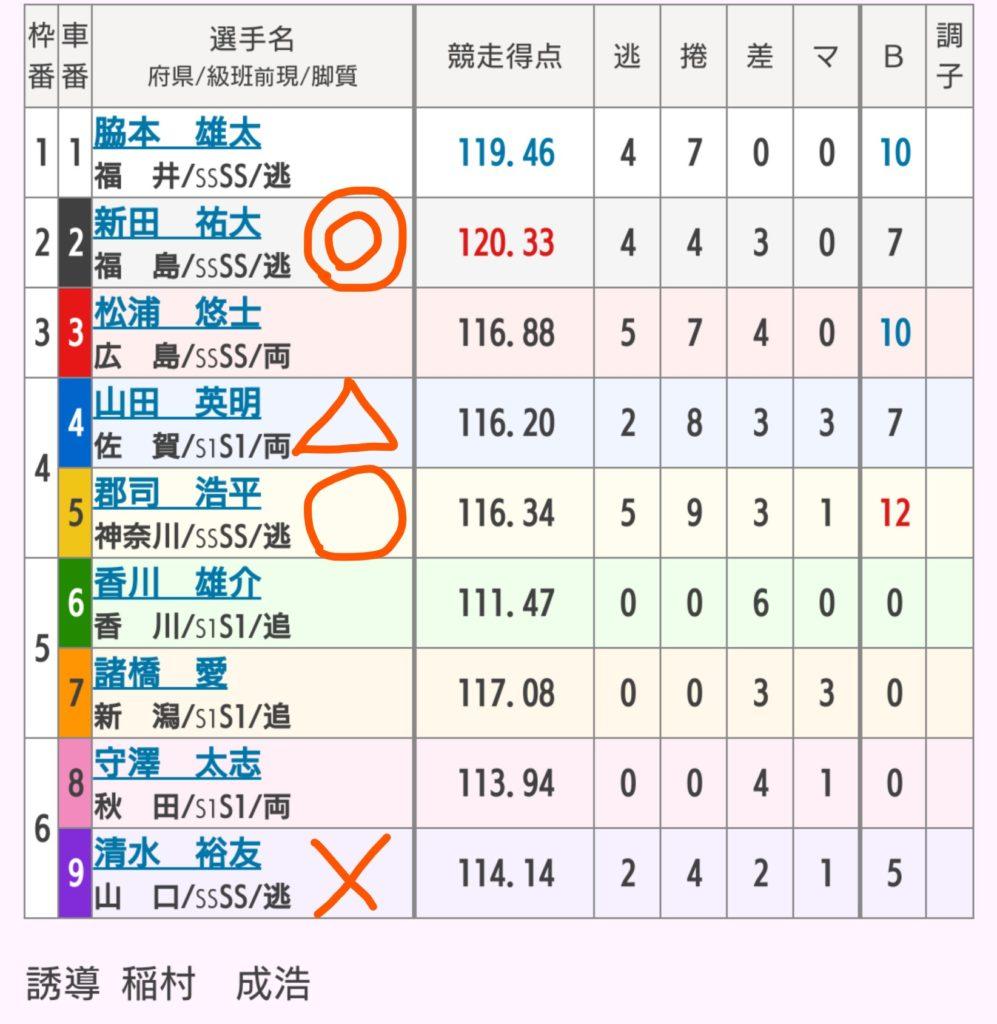 前橋競輪 10/16「G1第29回寛仁親王牌」の買い目