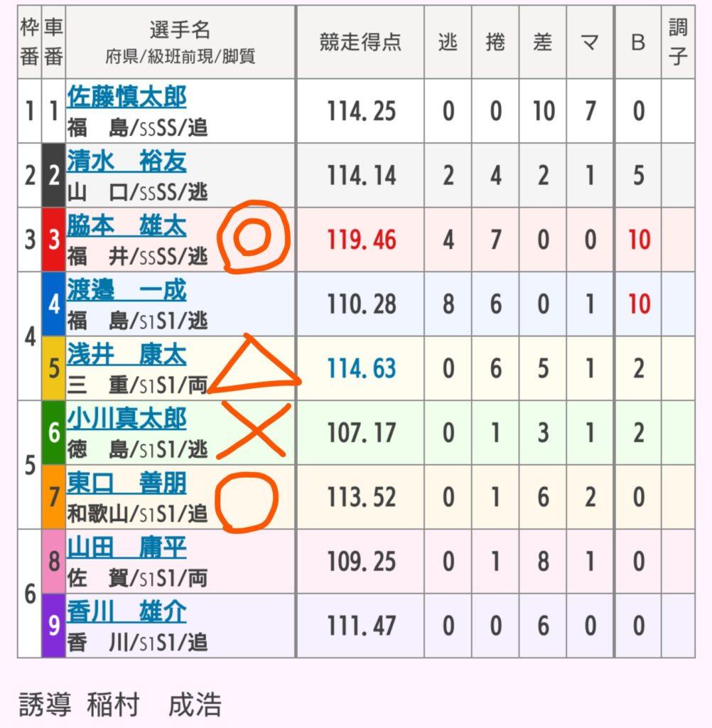前橋競輪 10/17「G1第29回寛仁親王牌」の買い目
