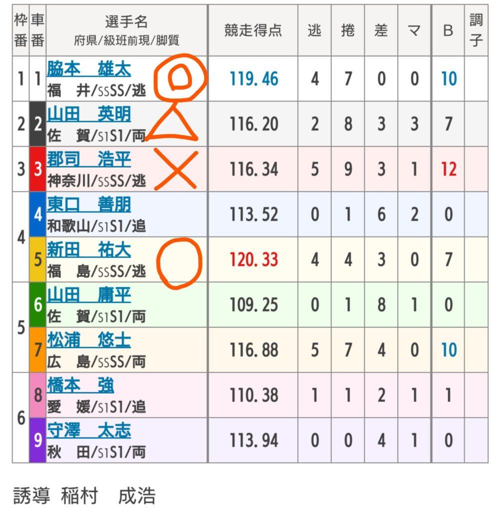 前橋競輪 10/18「G1第29回寛仁親王牌」の買い目