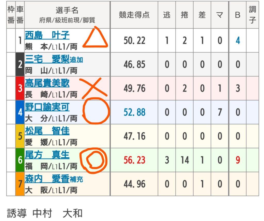 べ別府競輪 10/20「F1第2回ジャパンネット銀行」の買い目