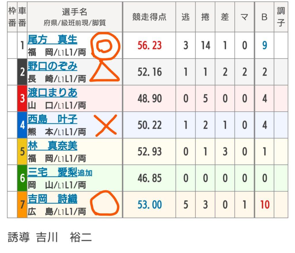 別府競輪 10/21「F1第2回ジャパンネット銀行」の買い目