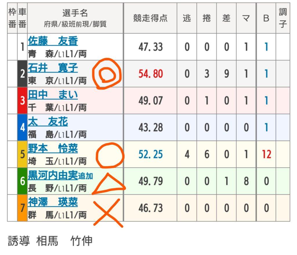 青森競輪 10/22「F1Jomon・スポーツ報知杯」の買い目