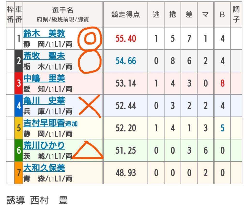 松阪競輪 10/23「F2TIPSTAR杯」の買い目
