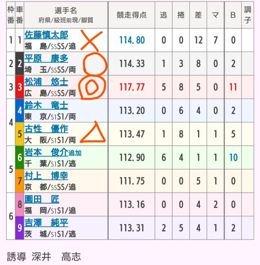 京王閣競輪 10/24「G3京王閣ゴールドカップ」の買い目