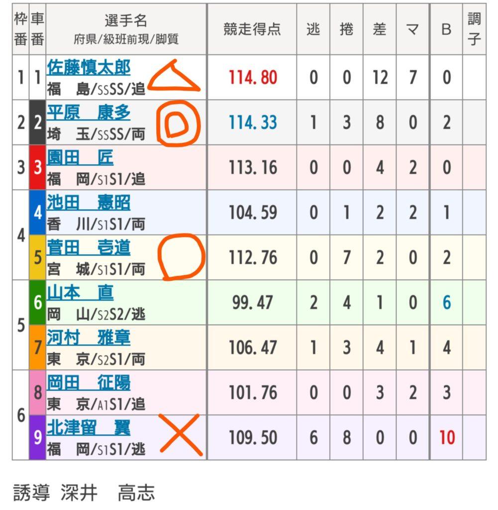 京王閣競輪 10/26「G3京王閣ゴールドカップ」の買い目