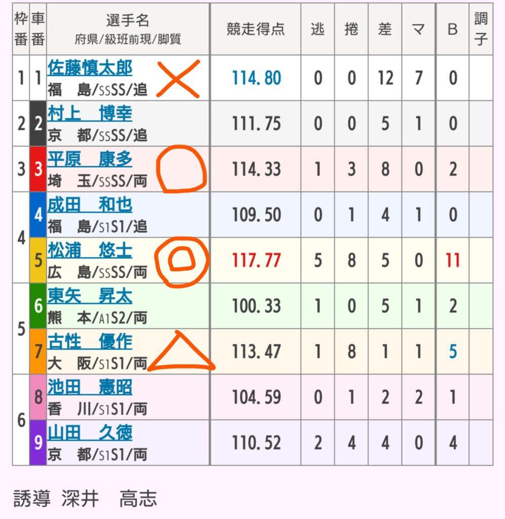 京王閣競輪 10/27「G3京王閣ゴールドカップ」の買い目