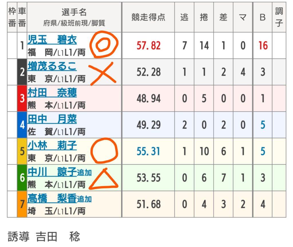 別府競輪 10/29「F2第17回トータリゼータ別府杯」の買い目