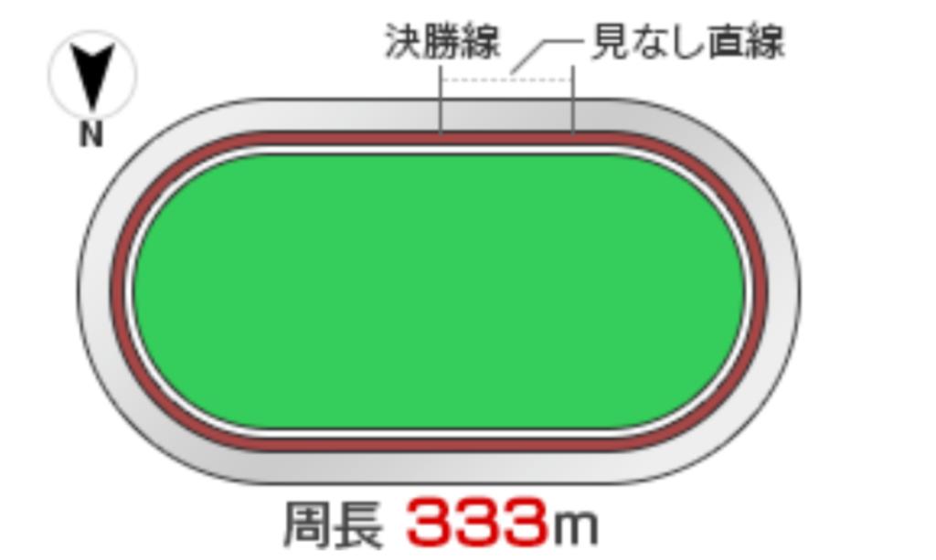 防府競輪(10/31〜)「G3周防国府杯争奪戦」のバンク解説