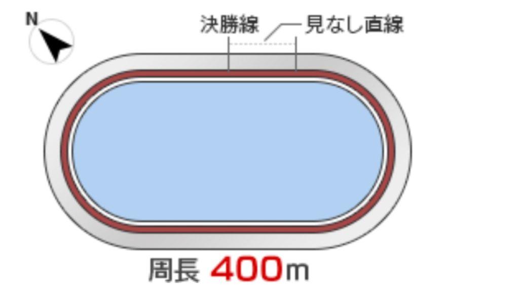 京王閣競輪(10/24〜)「G3京王閣ゴールドカップレース」のバンク解説