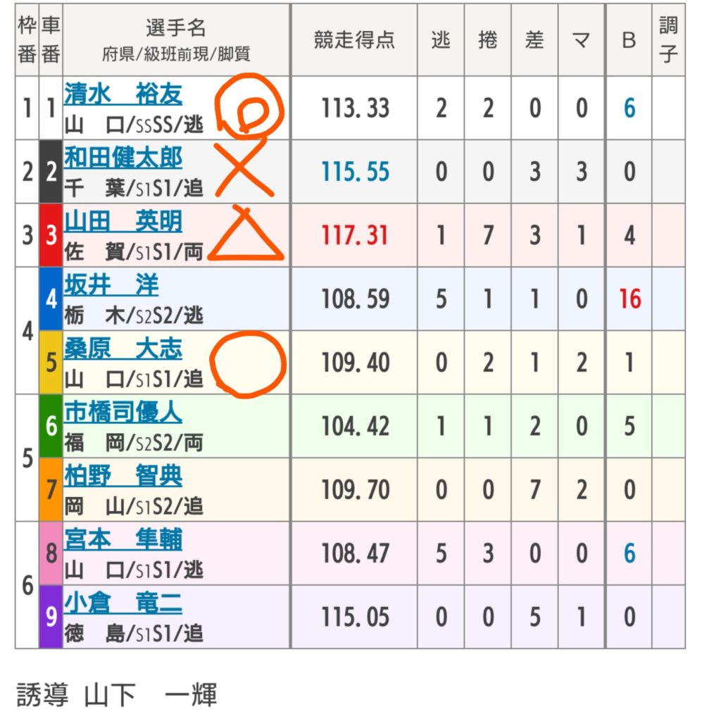 防府競輪 11/3「G3周防国府杯争奪戦」の買い目