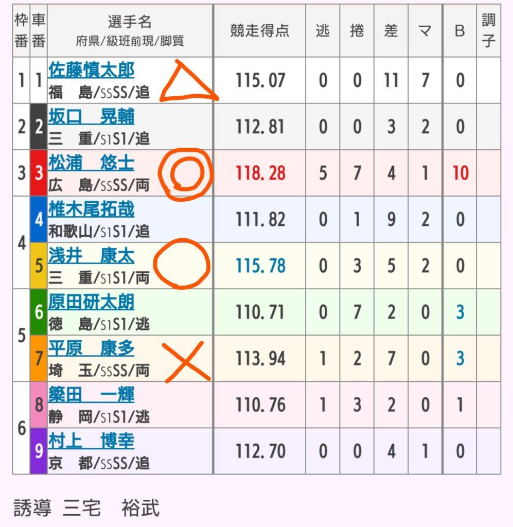 四日市競輪 11/5「G3泗水杯争奪戦」の買い目