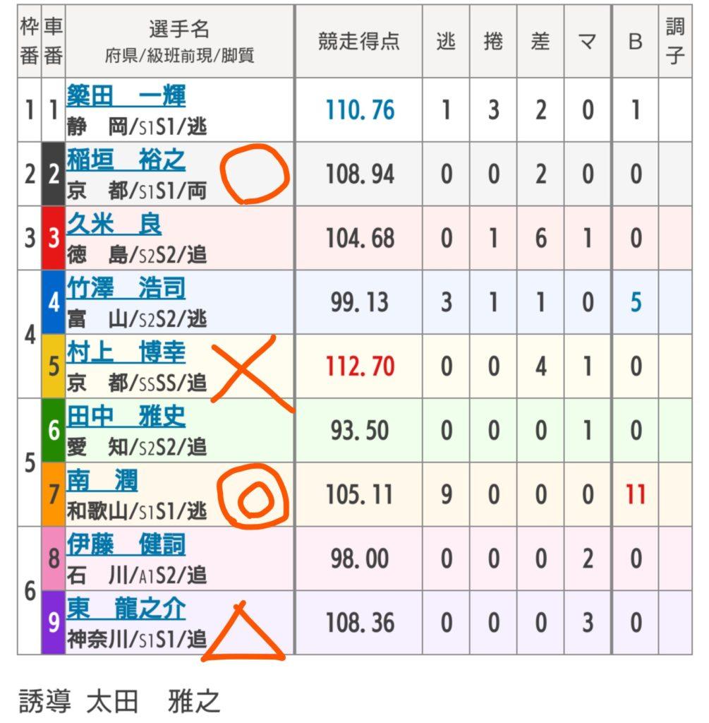四日市競輪 11/6「G3泗水杯争奪戦」の買い目