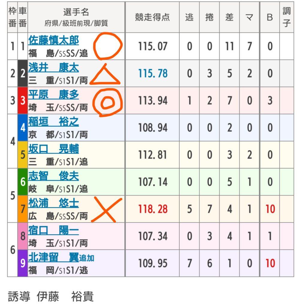 四日市競輪 11/8「G3泗水杯争奪戦」の買い目