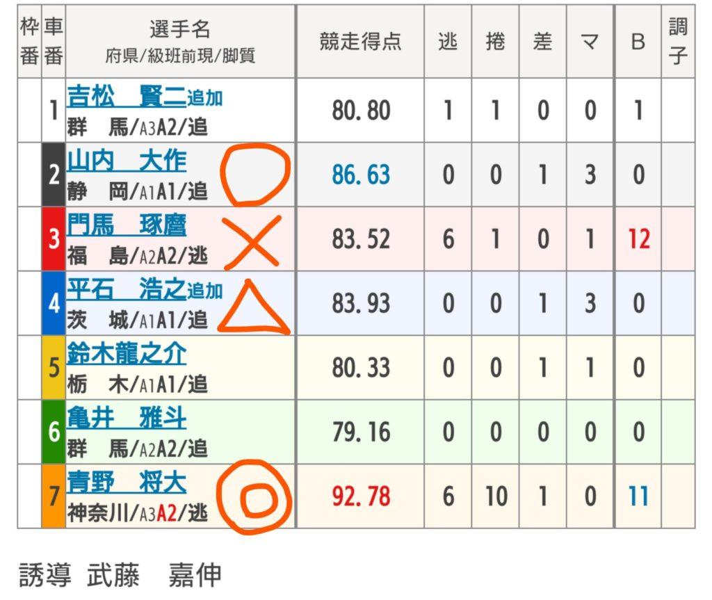 西武園競輪 11/12「F1東京中日スポーツ杯」の買い目