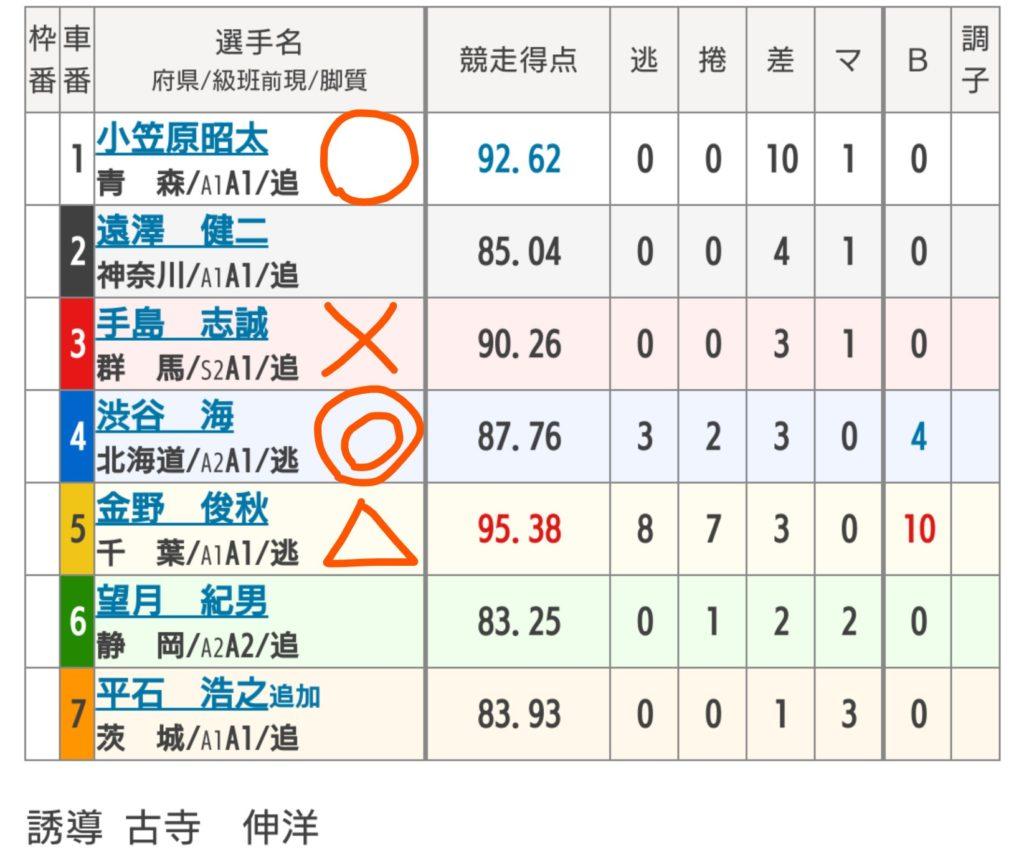 西武園競輪 11/13「F1東京中日スポーツ杯」の買い目