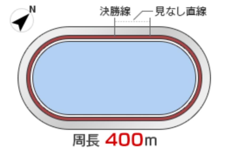 四日市競輪(11/5~)「G3泗水杯争奪戦」のバンク解説